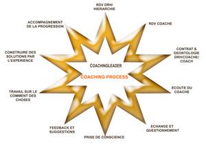 Coachingleader_coaching_process_copy_1